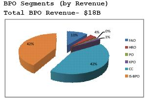 Total BPO Revenue
