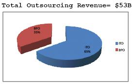 Outsourcing Revenue